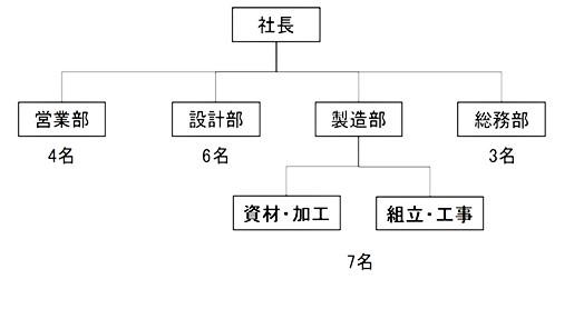 マルイチ組織図